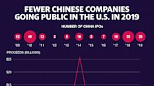 Fewer Chinese companies IPO in the US in 2019