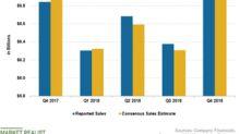 Why Kraft Heinz's Sales Missed the Estimate
