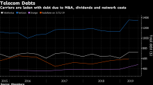 Power-Hungry Phone Companies Dial Into Surging Green Bond Market