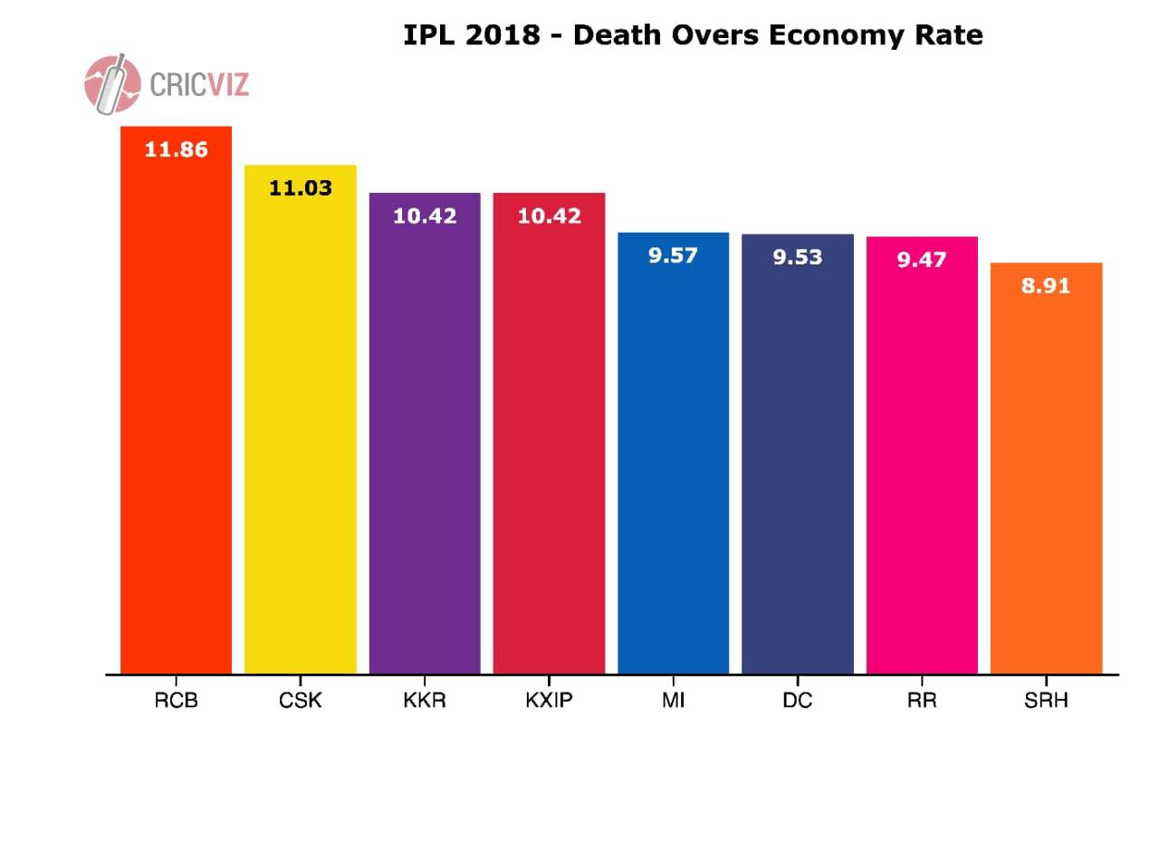 death overs economy