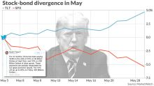 Here's the damage done to the stock market since Trump's May 5 trade tweet