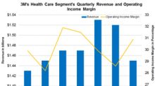Why 3M's Health Care Segment's Revenues Declined in Q3 2018
