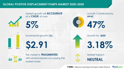 New Positive Displacement Pumps Market Research Delineates Post Pandemic Industry Planning Structure|Technavio - Yahoo Finance