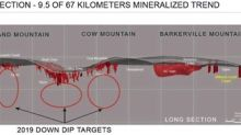 Barkerville Gold Mines Defines Significant Exploration Potential and Provides Corporate Update and 2019 Catalysts
