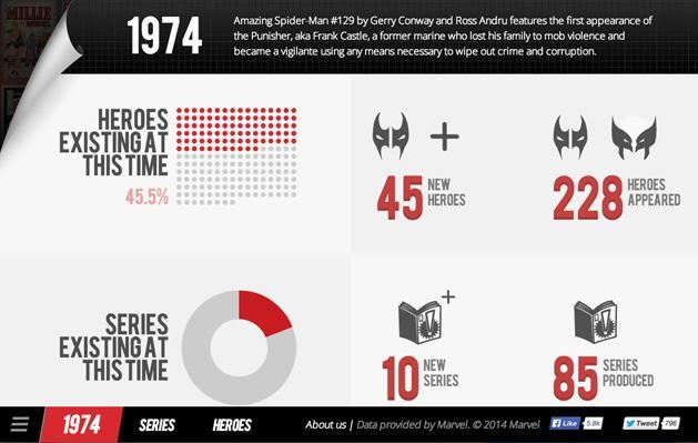 French students built an interactive celebration of Marvel comics' 75-year history