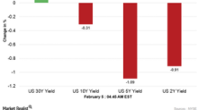 US Dollar Index and Treasury Yields Are Mixed in the Early Hours