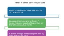 A Year of Strength: Inside Ford's F-Series Sales Trend