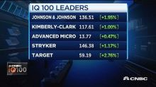 IQ100 index beating market by 25%