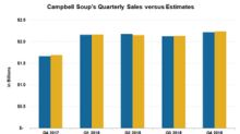 How Did Campbell Soup's Sales Look in Fiscal Q4?