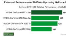 More Rumors Surrounding NVIDIA's Gaming Business