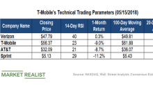 How T-Mobile's Technical Indicators Stack Up