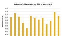 Why Indonesia's Manufacturing Activity Weakened in March