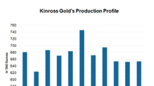 What Led to Weaker Production for Kinross in 1Q18?