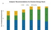 Cheniere Energy: Analysts' Recommendations and Target Price
