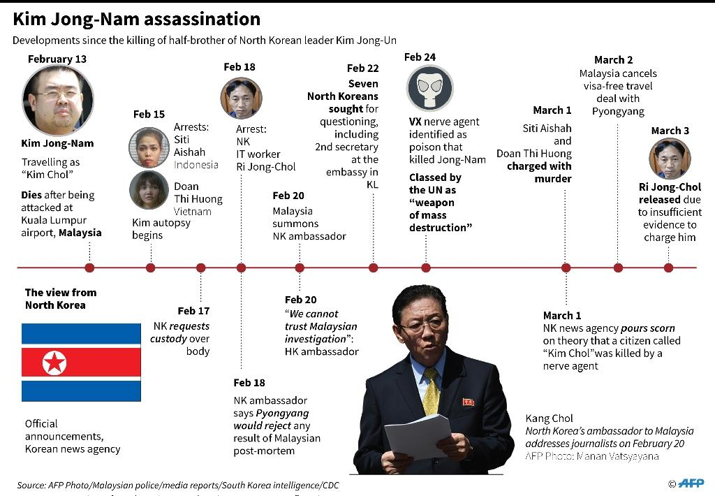 Timeline of diplomatic developments between Kuala Lumpur and Pyongyang since the assassination of the half-brother of the North Korean leader on February 13 (AFP Photo/-)