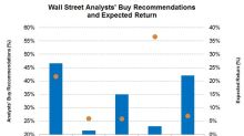 Analysts' Views on the Lowest Net Debt-To-Equity Oilfield Stocks