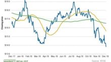 What Do Energy Transfer's Chart Indicators Suggest?