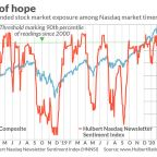 Coronavirus panic deflates extreme bullishness in the stock market