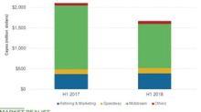 Analyzing Marathon Petroleum's Capex and Growth