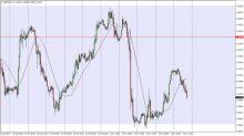 GBP/USD Pronóstico de Precios 8 Noviembre 2017, Análisis Técnico
