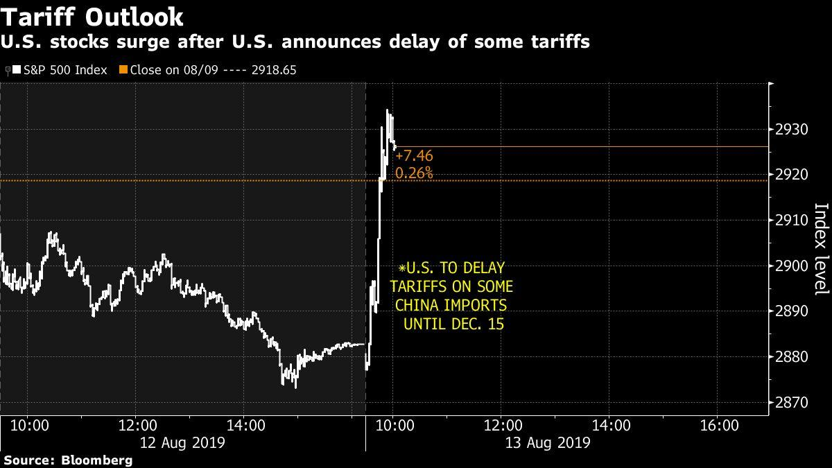 Stocks Surge, Treasuries Sink as Trade Angst Eases: Markets Wrap