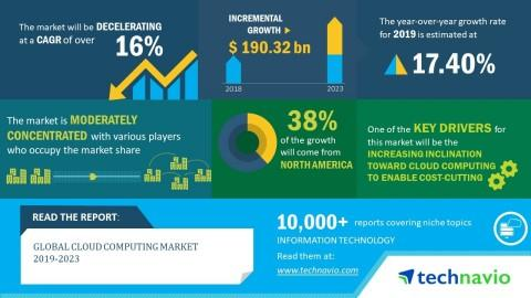 Emerging Trends, Drivers and Challenges in the Cloud Computing Market 2019 – 2023 | Technavio