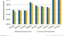 Ulta Beauty Raised Its Fiscal 2018 Earnings Guidance