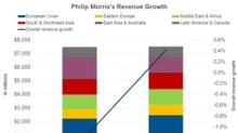 What Drove Philip Morris's Revenue in Q3 2018?