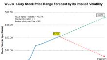 Whiting Petroleum's Stock Range Forecast Using Implied Volatility