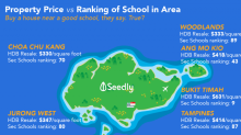 Secondary School Cut off Point vs Property Price: Does School Ranking Affects Price of Property Around It?
