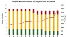 Why Analysts Expect a Pullback in McCormick Stock