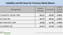 A Quick Look at the Volatility of Precious Metal Miners