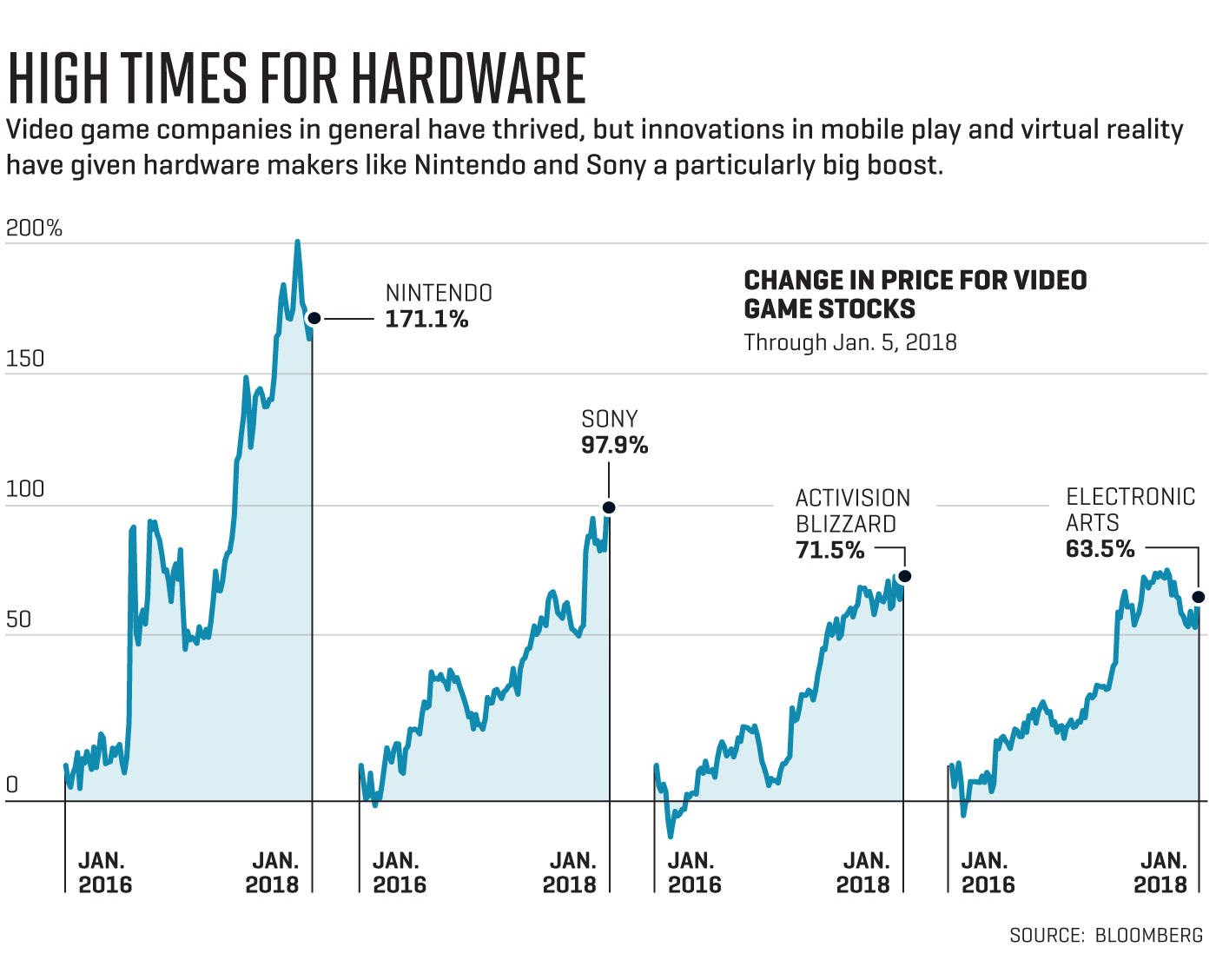 Why Sony And Nintendo Stocks Could Rack Up Higher Scores