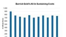 What Could Lead to Higher Unit Costs for Barrick Gold