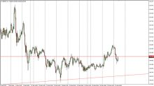 GBP/JPY Price Forecast February 22, 2018, Technical Analysis