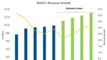 Analysts Are Optimistic about Shake Shack's Revenues