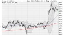 4 Dow Jones Stocks Being Crushed