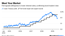 Bond Traders Have the Fed Firmly on Their Side