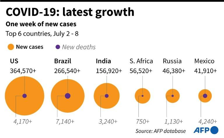 Chart highlighting six countries with most new cases in the past week. (AFP Photo/John SAEKI)