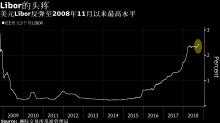 美元Libor反彈至10年高點 全球融資壓力百上加斤