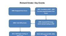 Richard Kinder: From Enron to Kinder Morgan