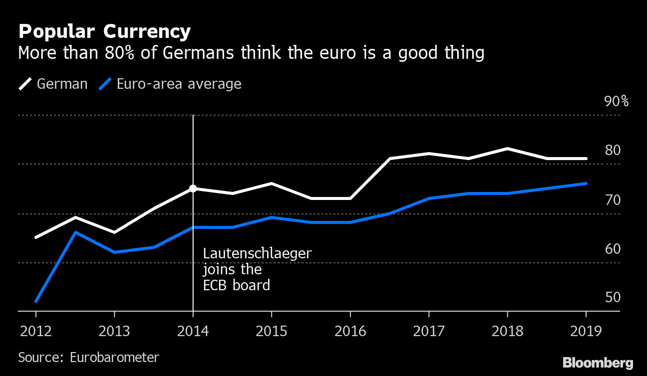 EURUSD Loses Ground as Hawkish ECB Board Member Resigns