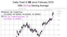 Sea Stock Signal Says Software Name is Ready to Surge Higher