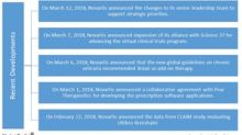 Must-Know Recent Developments from Novartis