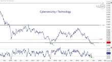 Break-in or Breakout? Cybersecurity Shares Bounce off Key Lows – All Star Charts
