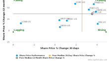 First Financial Bancorp (Ohio) breached its 50 day moving average in a Bearish Manner : FFBC-US : June 22, 2017