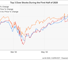 The 3 Best Dow Jones Stocks So Far in 2020