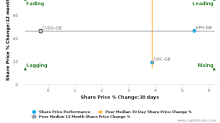 CVS Group Plc breached its 50 day moving average in a Bullish Manner : CVSG-GB : March 13, 2017