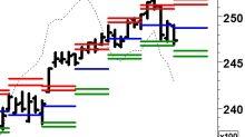 Per lo S&P un rialzo lineare: senza scossoni, ne' drawdown