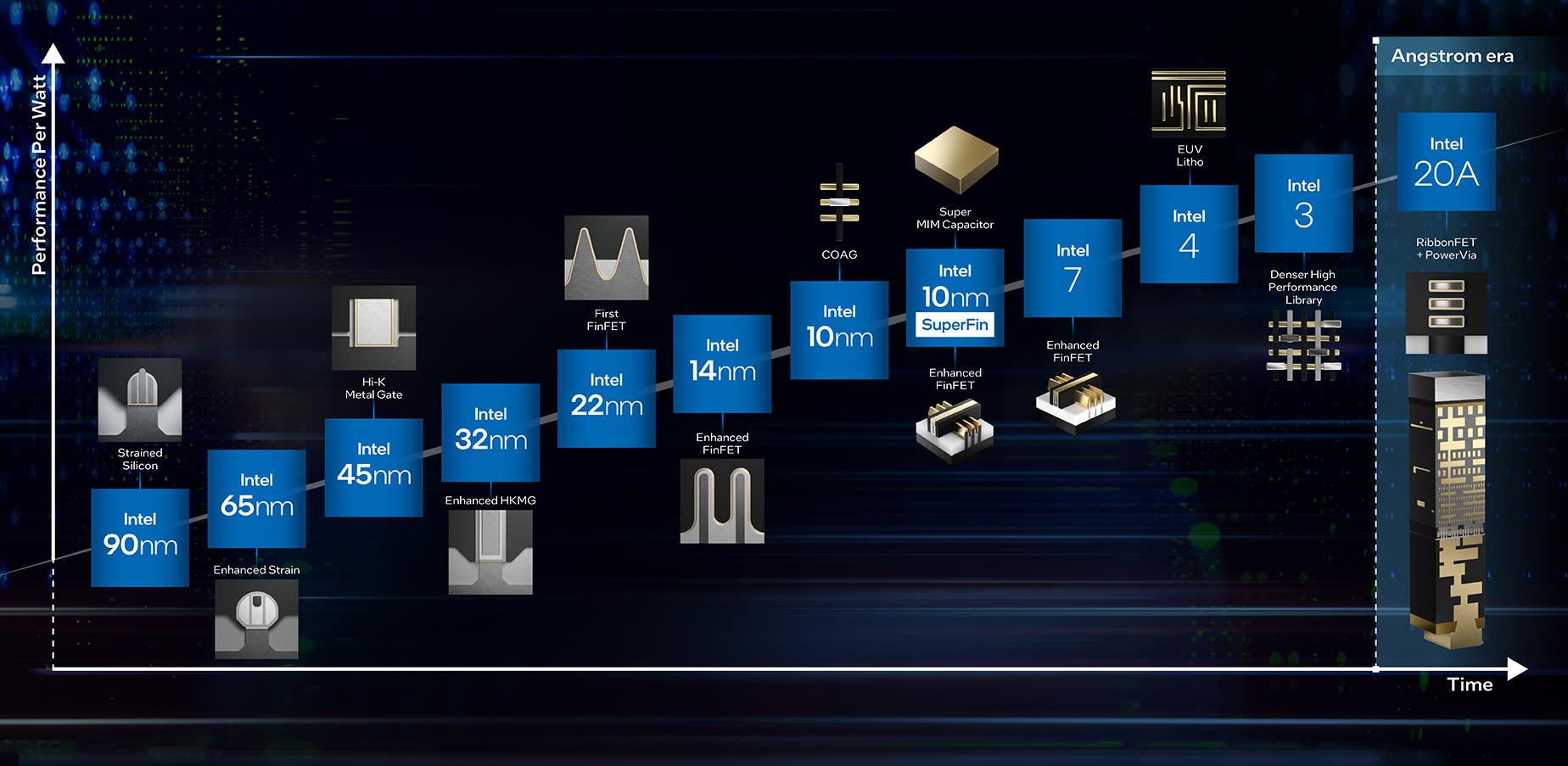 Intel 2021 Roadmap